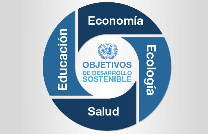 Resiliente y sostenible: Agenda 2030 Naciones Unidas
